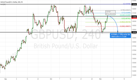 GBPUSD: Trade the previous levels?