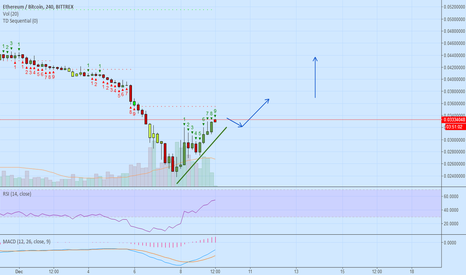 ETHBTC: ETH is having its moment (Maybe new ATHs)