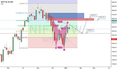 NIFTY: NIFTY Correcting Before Going UP