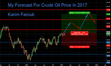 CL1!: crude oil price have new opportunities in this year