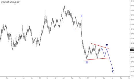 TY1!: Elliott Wave Analysis: 10 Year T-Notes Trapp In A Correction