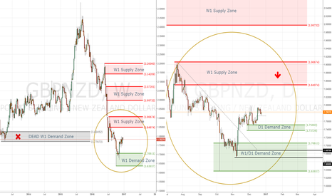 GBPNZD: GBPNZD - waiting for setup - SHORT