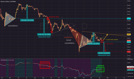 BTCUSD: Anticipatory Overview