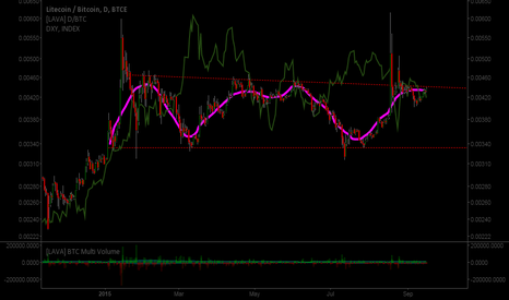 LTCBTC: USD/BTC Inverted Chart shows a nice clear pattern