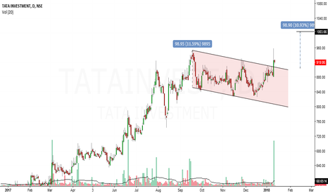 TATAINVEST: tata invest looks bullish in short to medium term