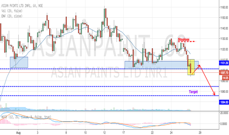 ASIANPAINT: Asian Paints - Painting in Red, breakout from previous Support
