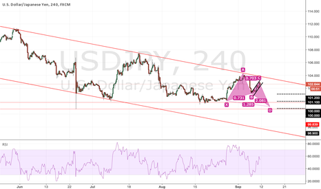 USDJPY: Maybe butterfly