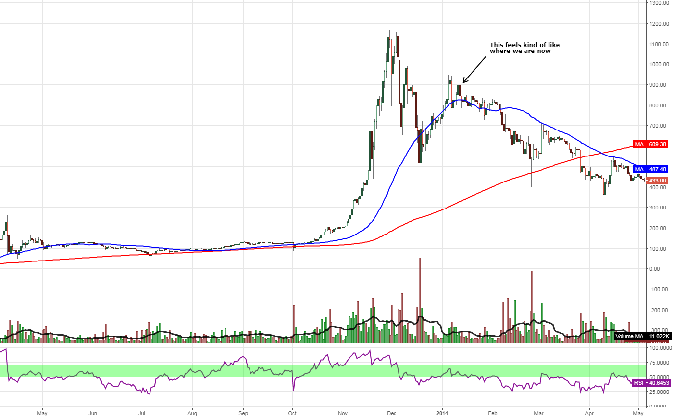 """$BTC.X #cryptocurrency #BTCUSD possible 2013-2014 """"repeat""""?"""
