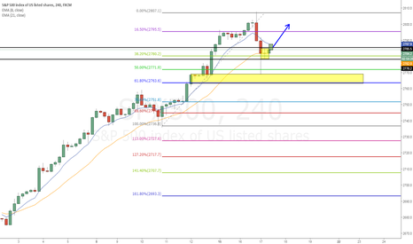 SPX500: SPX500 inside 4hr and demand zone combination
