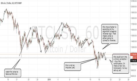 BTCUSD: Bitcoin; no bullish impulse (reversal) yet.