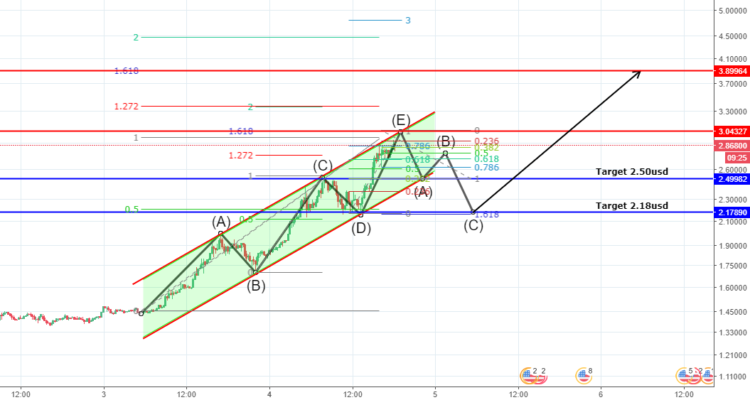 My view on IOTA. (ABC correction wave from 3usd)
