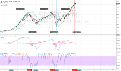 SPX500: A Splendid Similarity Between Market Cycles... Are We There Yet?