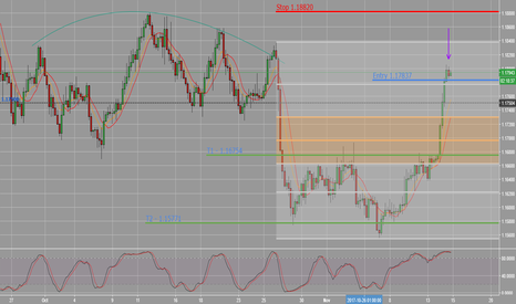 EURUSD: EURUSD Short_Solid Stoploss area_What do you think?