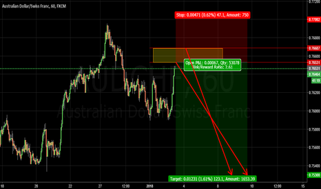 AUDCHF: moment to sell