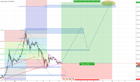XRPUSD: Ripple is ready for another swing up!