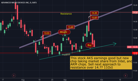 AMD: A good buy at rising support fo, profit in 10-14 days or less