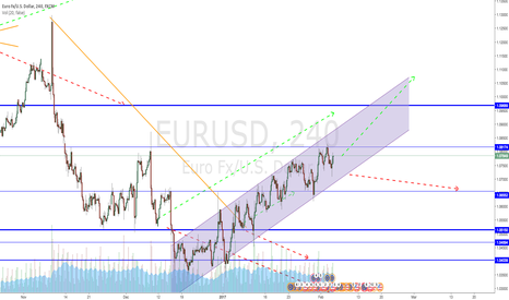 EURUSD: EURUSD on rising trendline