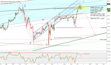 SPX500: SPX short down to 2572 , maybe.... ? in a rising wedge
