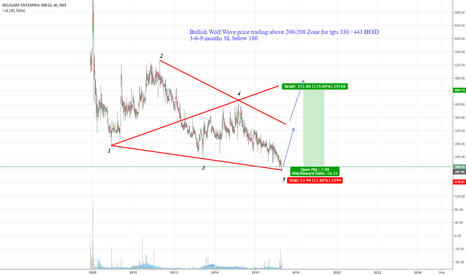 RELIGARE: Bullish Wolf Wave price trading above 200-208 Zone for tgts 330