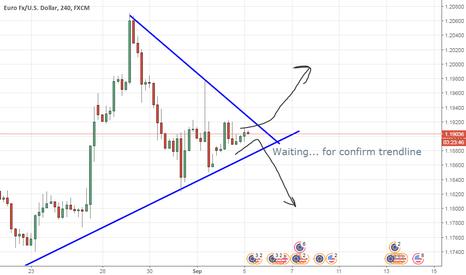 EURUSD: Waiting price close trendline, wait to buy