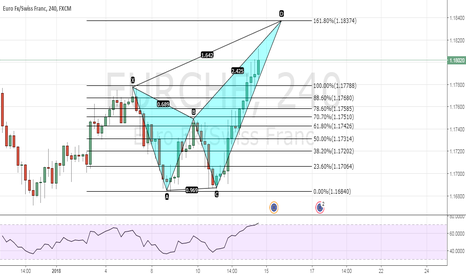 EURCHF: SHORT AT THE PRZ