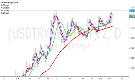 (USDTRY+EURTRY)/2: Turkish Lira euro and usd dollar BASKET