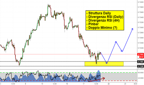 CADCHF: Occasione Long su area di Supporto