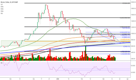 BTCUSD: BTCUSD Daily - The last 2hrs and the first 4hrs is no trade zone