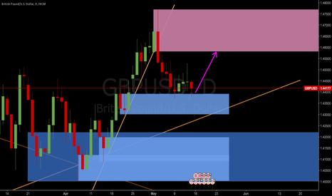 GBPUSD: GBPUSD up on base of strong demand