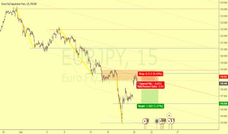 EURJPY: Intraday Short 15M Rank