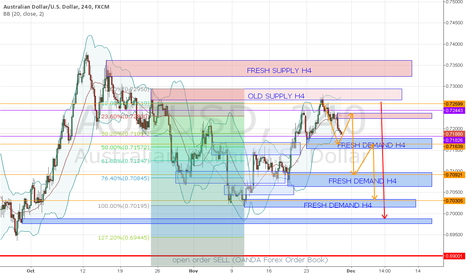 AUDUSD: IF AUD WEAK THIS DISEMBER (MAYBE)