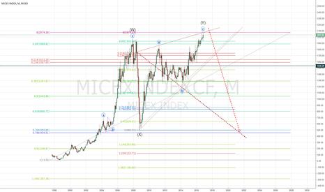 MICEXINDEXCF: MICEX long term short