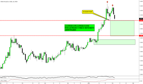 GBPUSD: GBPUSD DAILY - 500 PIPS OF SELLING OPPORTUNITIES PART 2