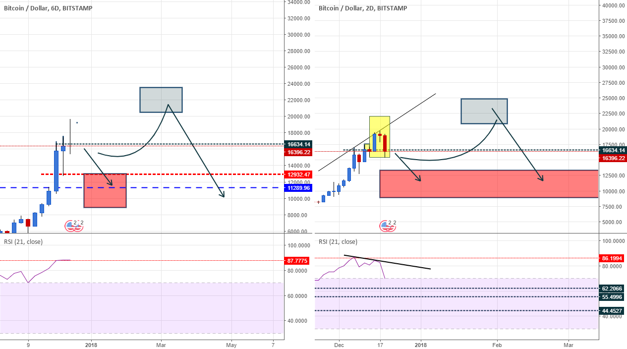 BTCUSD ES 2d confirmed, down or another conf coming