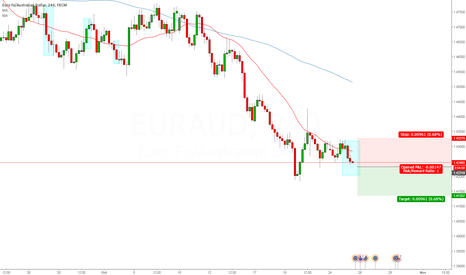 EURAUD: EUR AUD 4 Hour Long