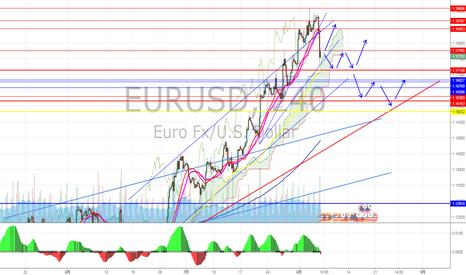 EURUSD: ユーロドル 来週は調整