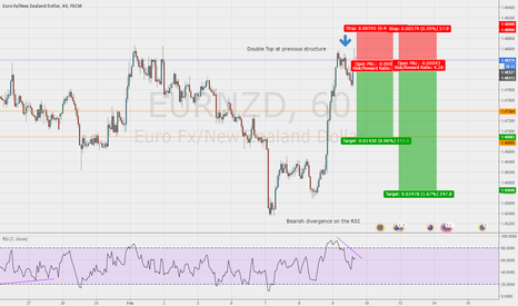 EURNZD: Double top at structure with bearish divergence on the EUR/NZD
