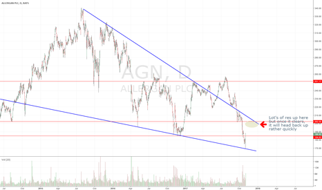 AGN: $AGN, 15 points bounce is only the begining?