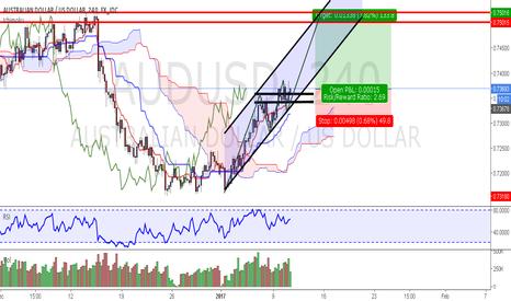 AUDUSD: Potential Long Trade on AUD/USD