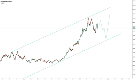 DXY: DXY LONG TERM DAILY CHART