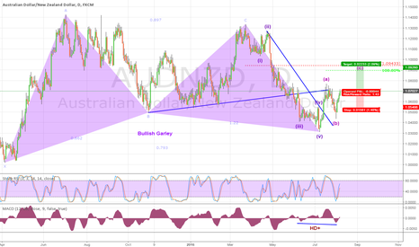 AUDNZD: There is still time to buy!