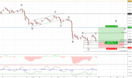 XAUUSD: Gold in the Korrektion phase