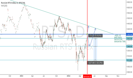 RTS: Russian RTS index, important resistance coming.
