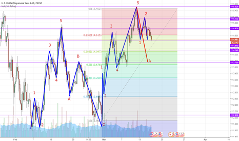 USDJPY: Wave 3 of 3 within wave A. Sell!