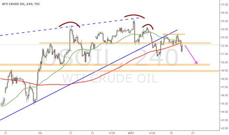 USOIL: Cortos en Petróleo (WTI)