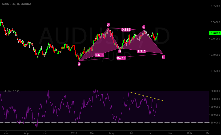AUDUSD Gartley Pattern in long term view