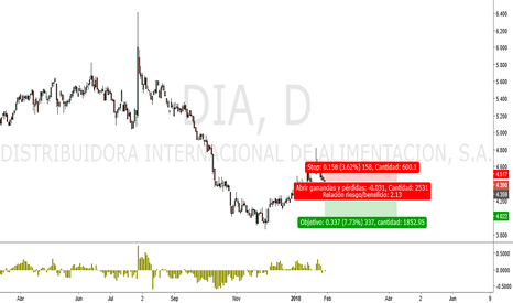 DIA: Segundo impulso de la tendencia bajista en DIA