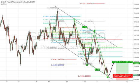 GBPAUD: GBPAUD LONG AB=CD