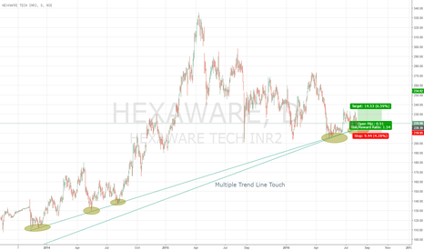 HEXAWARE: Hexaware at Very Long Term Support Line