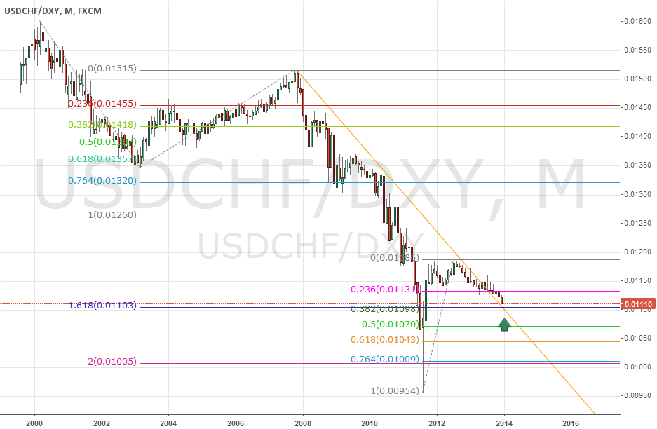 USDCHF vs. Dollar index ratio chart monthly